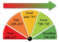 Bankruptcy May Improve Your Credit Score!